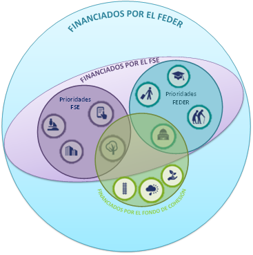 Fondos Cohesión Mauricio Mingorría