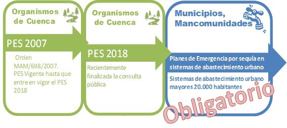Proceso_PES_CYTSA